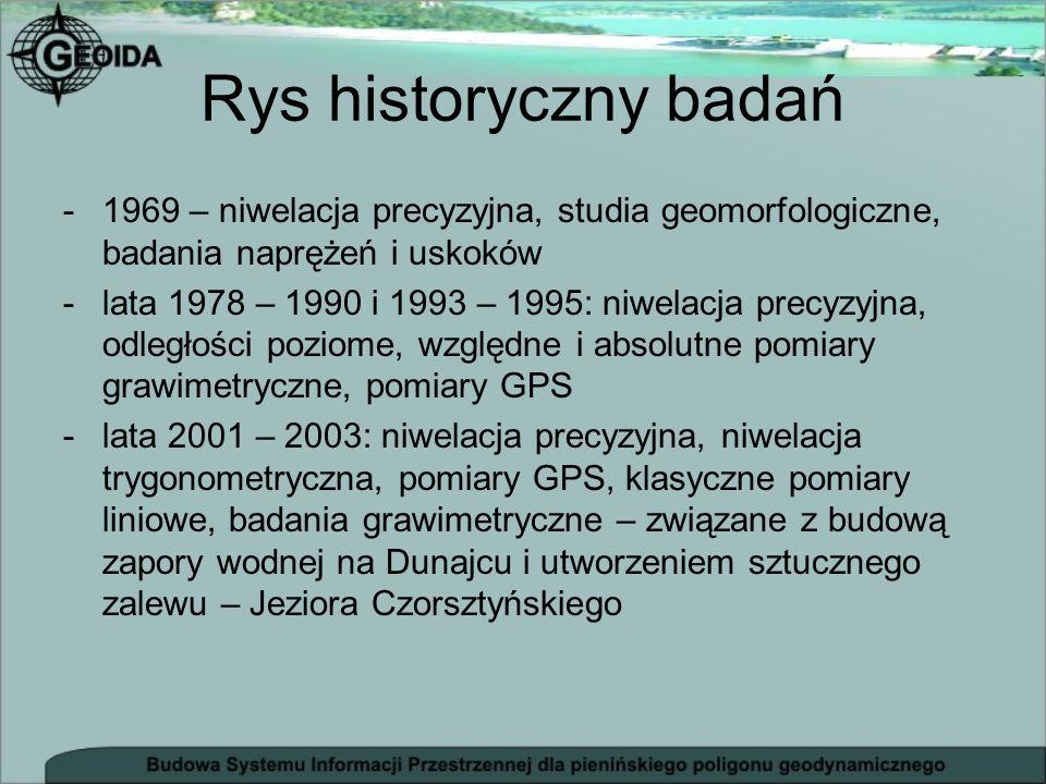Rys historyczny badań -1969 – niwelacja precyzyjna, studia geomorfologiczne, badania naprężeń i uskoków -lata 1978 – 1990 i 1993 – 1995: niwelacja pre