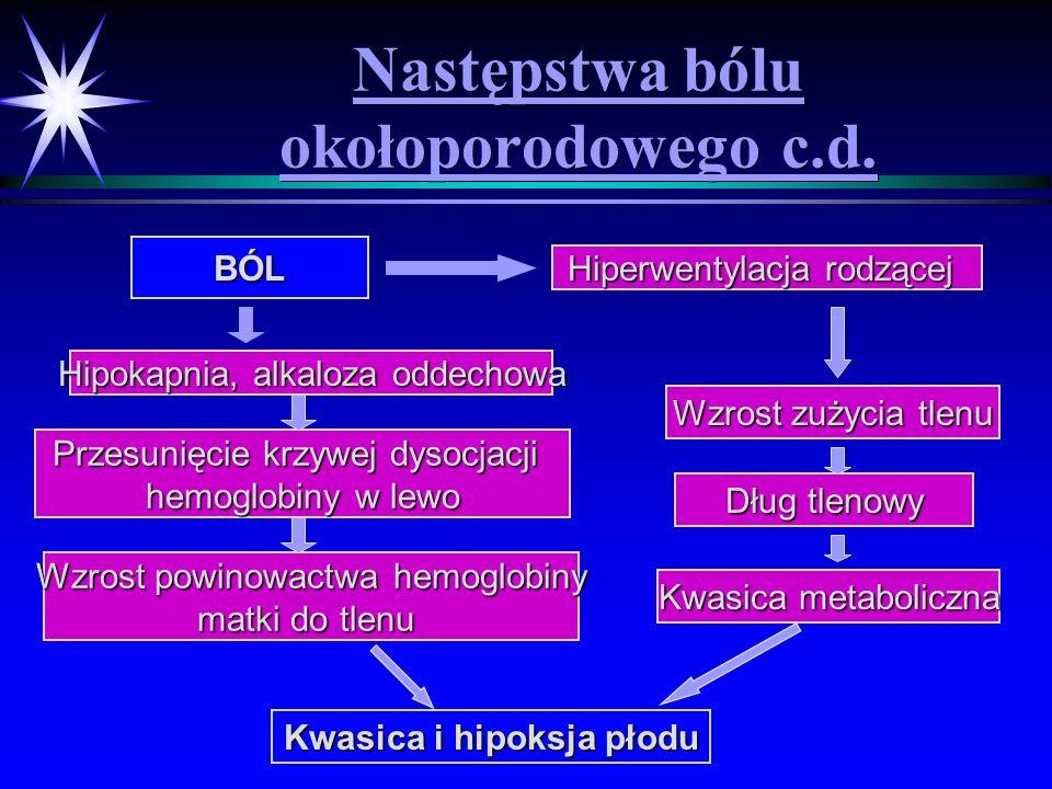 Następstwa bólu okołoporodowego c.d. BÓL Kwasica i hipoksja płodu Hiperwentylacja rodzącej Hipokapnia, alkaloza oddechowa Przesunięcie krzywej dysocja