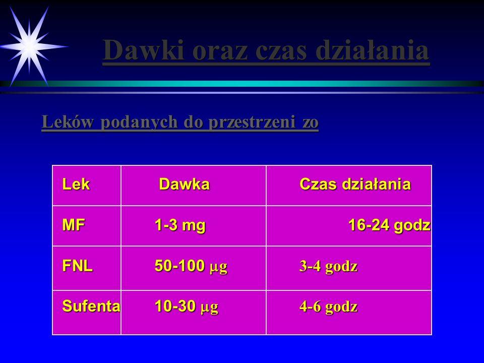 Dawki oraz czas działania Leków podanych do przestrzeni zo Lek DawkaCzas działania Lek DawkaCzas działania MF1-3 mg16-24 godz MF1-3 mg16-24 godz FNL50