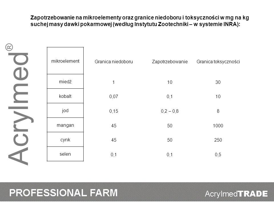Acrylmed ® mikroelement Granica niedoboruZapotrzebowanieGranica toksyczności miedź 11030 kobalt 0,070,110 jod 0,150,2 – 0,88 mangan 45501000 cynk 4550