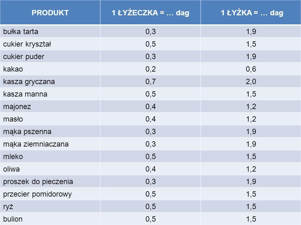 PRODUKT1 ŁYŻECZKA = … dag 1 ŁYŻKA = … dag bułka tarta0,31,9 cukier kryształ0,51,5 cukier puder0,31,9 kakao0,20,6 kasza gryczana0,72,0 kasza manna0,51,5 majonez0,41,2 masło0,41,2 mąka pszenna0,31,9 mąka ziemniaczana0,31,9 mleko0,51,5 oliwa0,41,2 proszek do pieczenia0,31,9 przecier pomidorowy0,51,5 ryż0,51,5 bulion0,51,5
