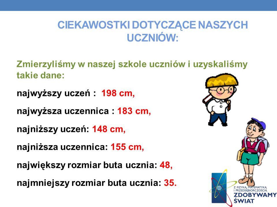 CIEKAWOSTKI DOTYCZĄCE NASZYCH UCZNIÓW: Zmierzyliśmy w naszej szkole uczniów i uzyskaliśmy takie dane: najwyższy uczeń : 198 cm, najwyższa uczennica : 183 cm, najniższy uczeń: 148 cm, najniższa uczennica: 155 cm, największy rozmiar buta ucznia: 48, najmniejszy rozmiar buta ucznia: 35.