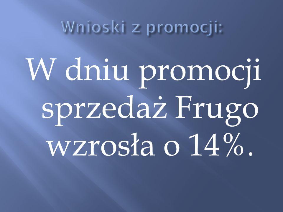 W dniu promocji sprzedaż Frugo wzrosła o 14%.