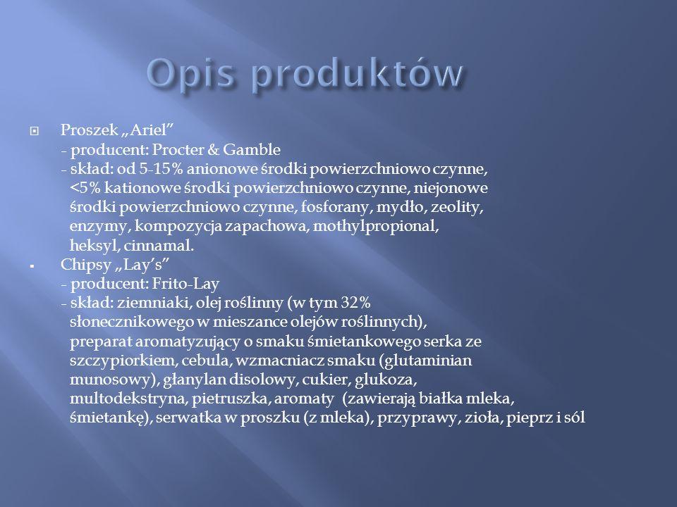 Proszek Ariel - producent: Procter & Gamble - skład: od 5-15% anionowe środki powierzchniowo czynne, <5% kationowe środki powierzchniowo czynne, niejonowe środki powierzchniowo czynne, fosforany, mydło, zeolity, enzymy, kompozycja zapachowa, mothylpropional, heksyl, cinnamal.