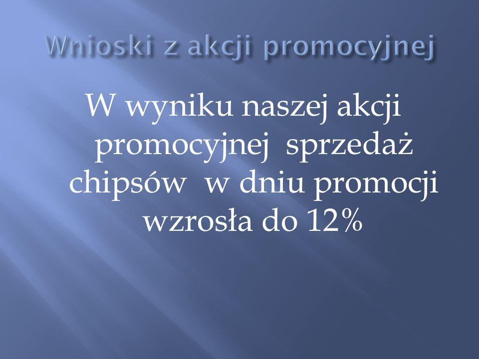 W wyniku naszej akcji promocyjnej sprzedaż chipsów w dniu promocji wzrosła do 12%