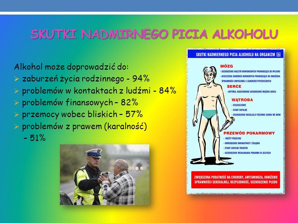 Alkohol może doprowadzić do: zaburzeń życia rodzinnego - 94% problemów w kontaktach z ludźmi - 84% problemów finansowych – 82% przemocy wobec bliskich