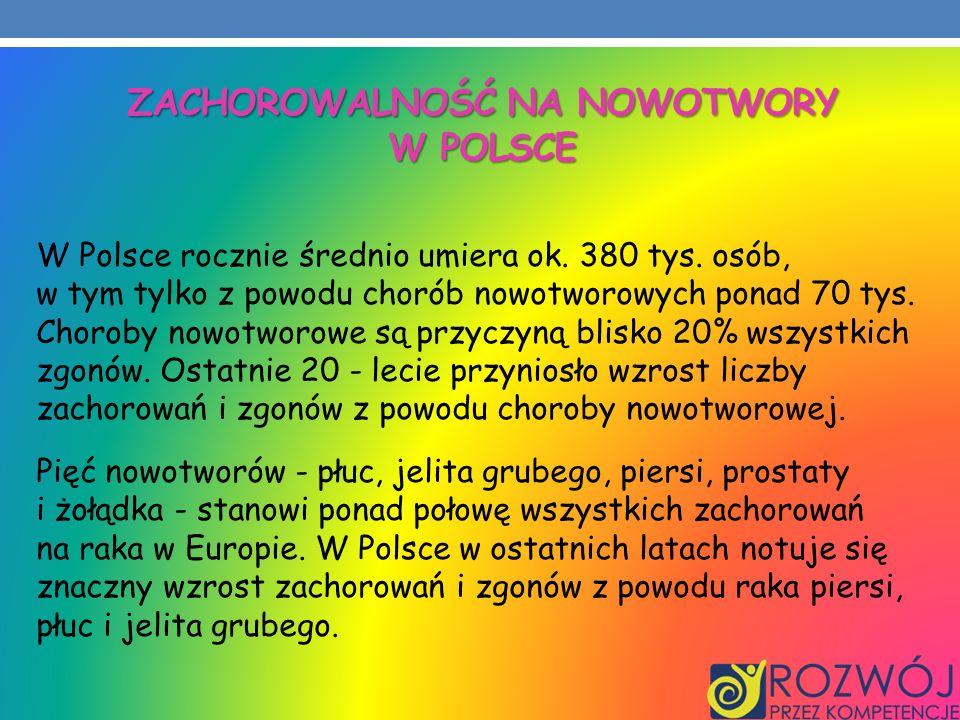 ZACHOROWALNOŚĆ NA NOWOTWORY W POLSCE W Polsce rocznie średnio umiera ok. 380 tys. osób, w tym tylko z powodu chorób nowotworowych ponad 70 tys. Chorob