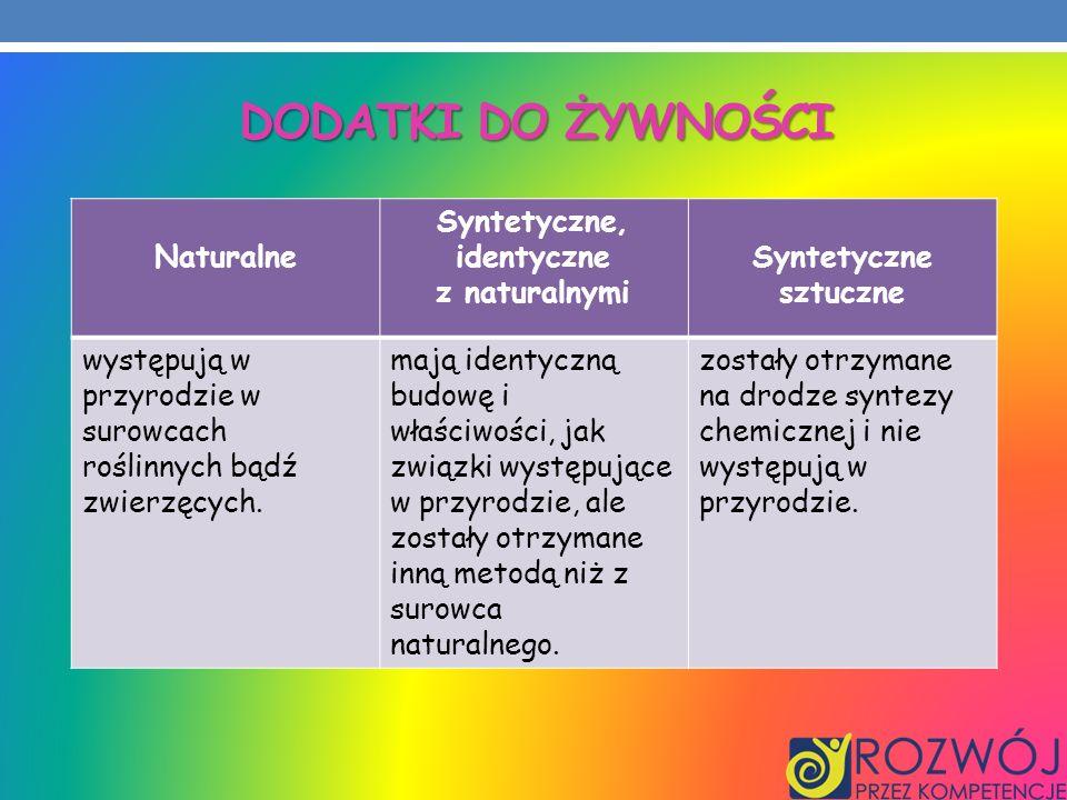 DODATKI DO ŻYWNOŚCI Naturalne Syntetyczne, identyczne z naturalnymi Syntetyczne sztuczne występują w przyrodzie w surowcach roślinnych bądź zwierzęcyc