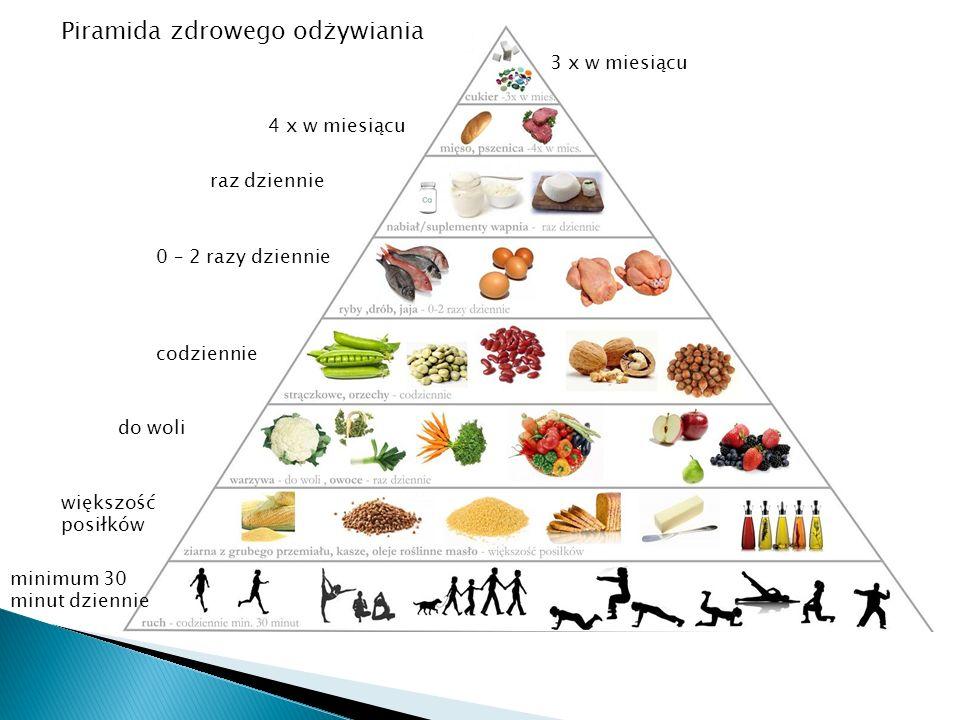 minimum 30 minut dziennie Piramida zdrowego odżywiania większość posiłków do woli codziennie 0 – 2 razy dziennie raz dziennie 4 x w miesiącu 3 x w mie