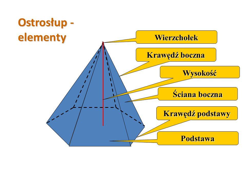 Jedna ściana jest wielokątem zwanym podstawą Pozostałe ściany są trójkątami o wspólnym wierzchołku Wysokość to odcinek łączący podstawę i wierzchołek,