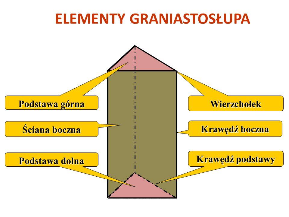 W każdym graniastosłupie prostym możemy wskazać: dwie podstawy, które są przystającymi wielokątami oraz są do siebie równoległe, ściany boczne są pros