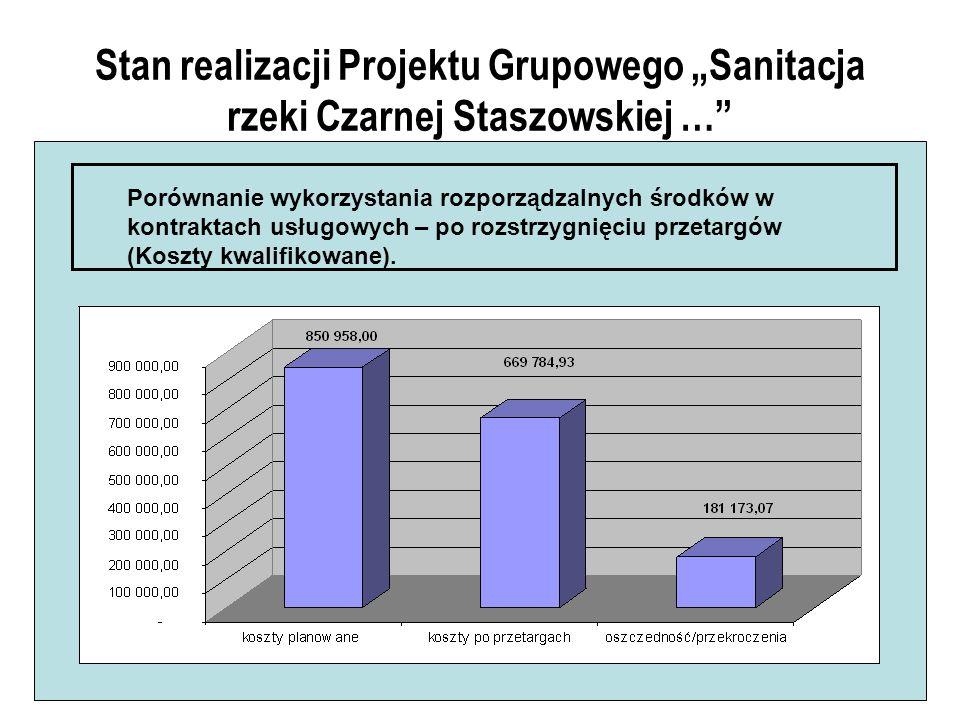 Stan realizacji Projektu Grupowego Sanitacja rzeki Czarnej Staszowskiej … Porównanie wykorzystania rozporządzalnych środków w kontraktach usługowych – po rozstrzygnięciu przetargów (Koszty kwalifikowane).
