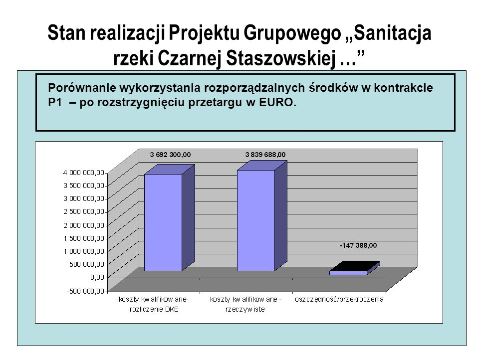 Stan realizacji Projektu Grupowego Sanitacja rzeki Czarnej Staszowskiej … Porównanie wykorzystania rozporządzalnych środków w kontrakcie P1 – po rozstrzygnięciu przetargu w EURO.
