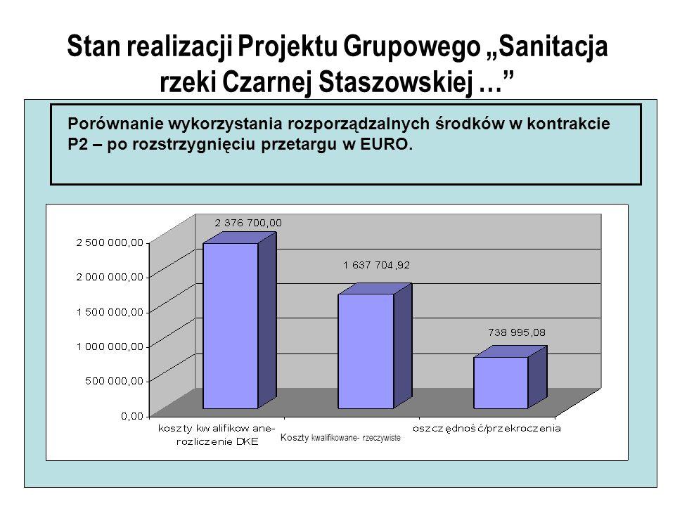 Stan realizacji Projektu Grupowego Sanitacja rzeki Czarnej Staszowskiej … Porównanie wykorzystania rozporządzalnych środków w kontrakcie P2 – po rozstrzygnięciu przetargu w EURO.