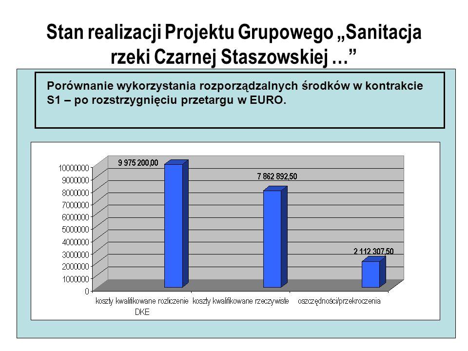Stan realizacji Projektu Grupowego Sanitacja rzeki Czarnej Staszowskiej … Porównanie wykorzystania rozporządzalnych środków w kontrakcie S1 – po rozstrzygnięciu przetargu w EURO.
