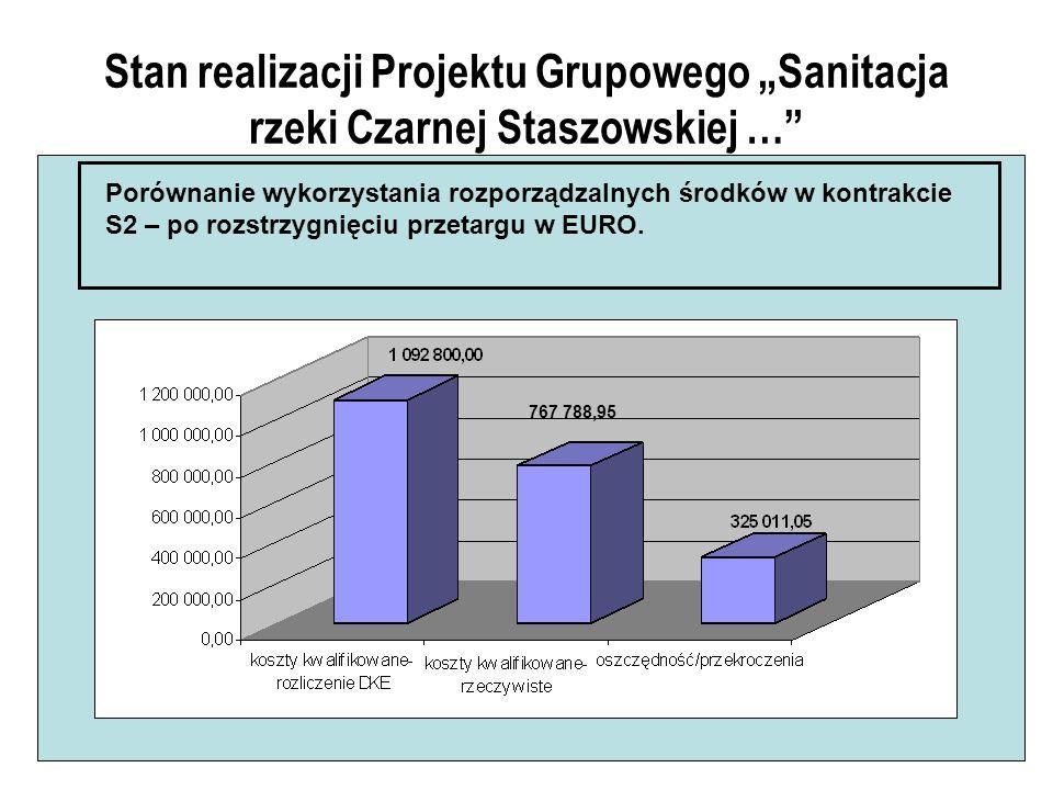 Stan realizacji Projektu Grupowego Sanitacja rzeki Czarnej Staszowskiej … Porównanie wykorzystania rozporządzalnych środków w kontrakcie S2 – po rozstrzygnięciu przetargu w EURO.