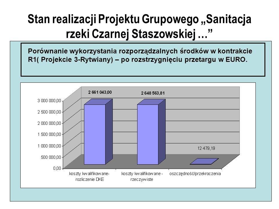 Stan realizacji Projektu Grupowego Sanitacja rzeki Czarnej Staszowskiej … Porównanie wykorzystania rozporządzalnych środków w kontrakcie R1( Projekcie 3-Rytwiany) – po rozstrzygnięciu przetargu w EURO.