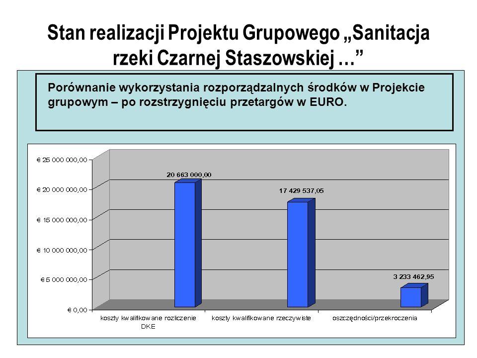 Stan realizacji Projektu Grupowego Sanitacja rzeki Czarnej Staszowskiej … Porównanie wykorzystania rozporządzalnych środków w Projekcie grupowym – po rozstrzygnięciu przetargów w EURO.