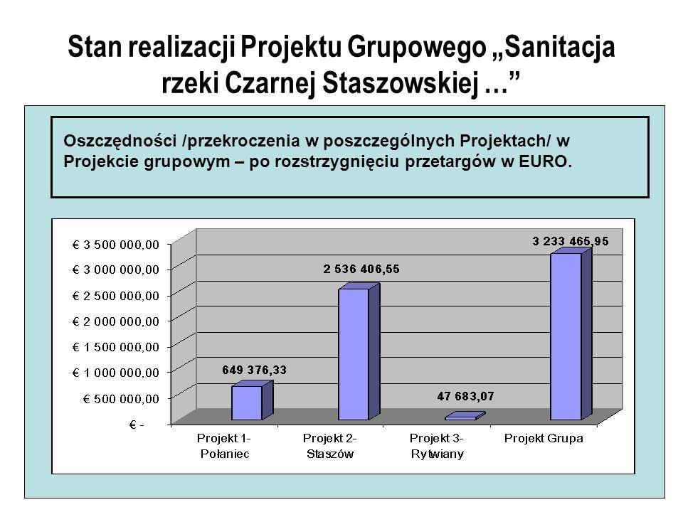 Stan realizacji Projektu Grupowego Sanitacja rzeki Czarnej Staszowskiej … Oszczędności /przekroczenia w poszczególnych Projektach/ w Projekcie grupowym – po rozstrzygnięciu przetargów w EURO.