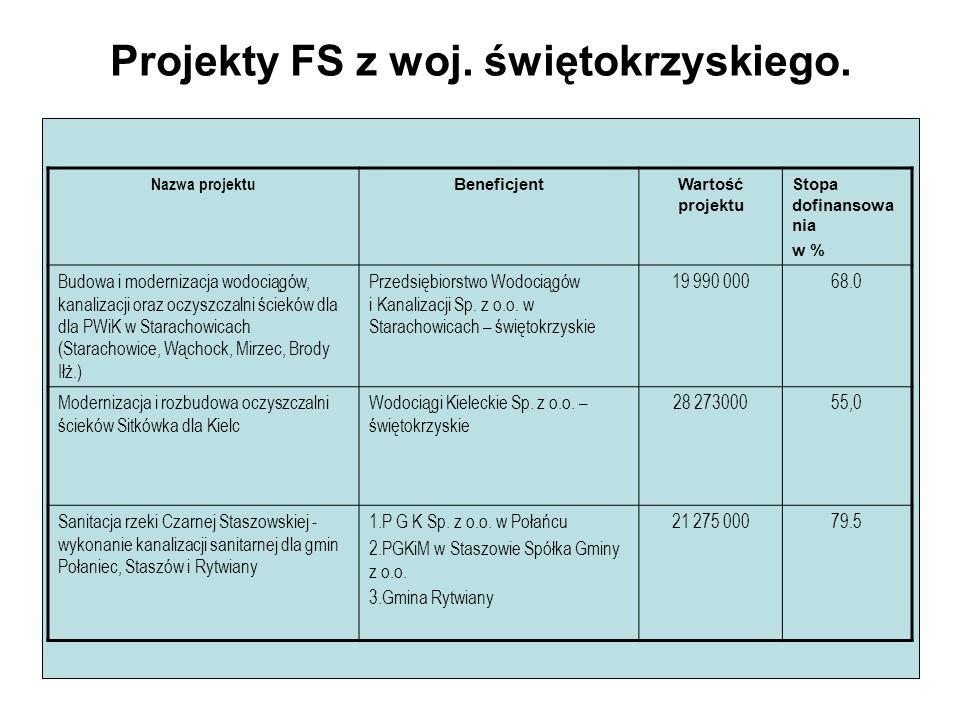 Projekty FS z woj. świętokrzyskiego. Nazwa projektu BeneficjentWartość projektu Stopa dofinansowa nia w % Budowa i modernizacja wodociągów, kanalizacj