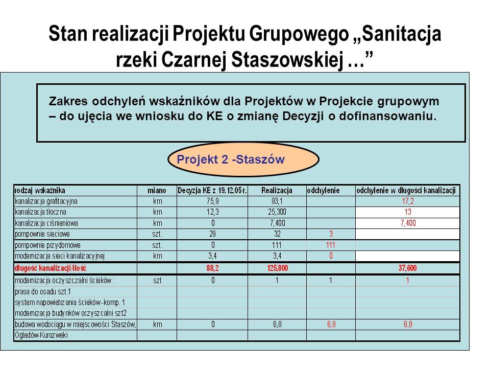 Stan realizacji Projektu Grupowego Sanitacja rzeki Czarnej Staszowskiej … Zakres odchyleń wskaźników dla Projektów w Projekcie grupowym – do ujęcia we wniosku do KE o zmianę Decyzji o dofinansowaniu.
