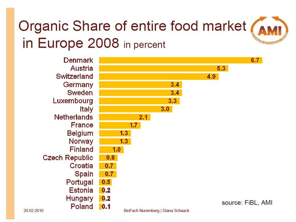 Rolnictwo ekologiczne w województwie świętokrzyskim- stan i perspektywy rozwoju Aktualne tendencje na rynku europejskim organicznych Rosnąca liczba etycznie i społecznie zaangażowany konsumentów Rosnący popyt na produkty regionalne Wzrost importu produktów ekologicznych Globalizacja rynku i zmniejszenie możliwości śledzenia ekologicznych handlu Wzrost niepewności, czy przywóz spełnia etyczne, społeczne i środowiskowe warunki Zmniejszenie konkurencyjności rolników ekologicznych w stosunku do producentów z krajów, gdzie koszty produkcji są niższe Krajowi producenci ekologiczni w coraz większym stopniu spotykają się z koniecznością zniżki cen na swoje produkty 15 Targi EcoFamily- Ekologia dla Rodziny Kielce, 01-04 kwietnia 2011 r.