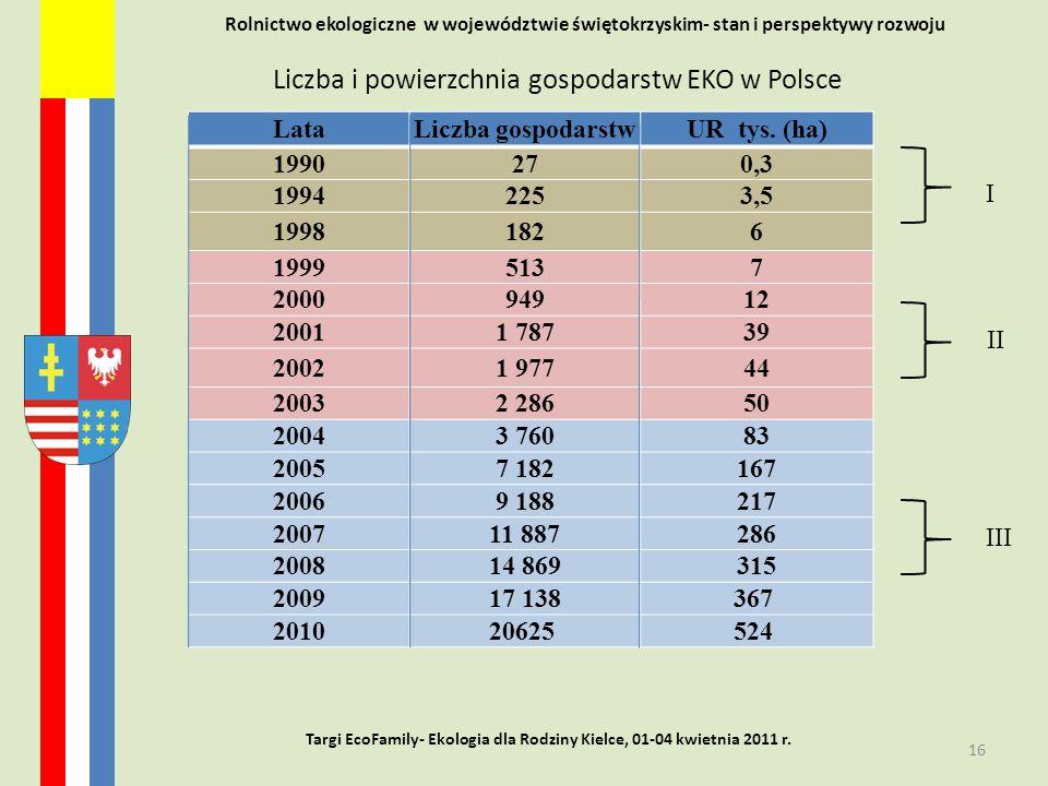 Rolnictwo ekologiczne w województwie świętokrzyskim- stan i perspektywy rozwoju 16 Targi EcoFamily- Ekologia dla Rodziny Kielce, 01-04 kwietnia 2011 r