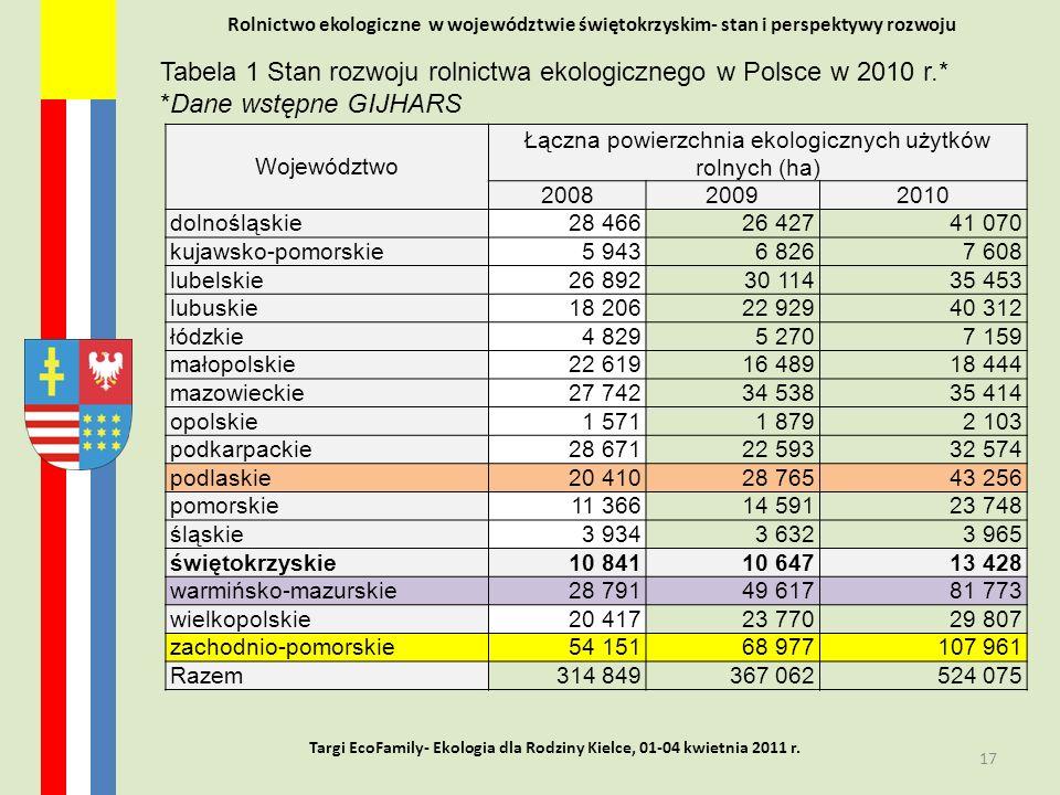Rolnictwo ekologiczne w województwie świętokrzyskim- stan i perspektywy rozwoju 17 Targi EcoFamily- Ekologia dla Rodziny Kielce, 01-04 kwietnia 2011 r