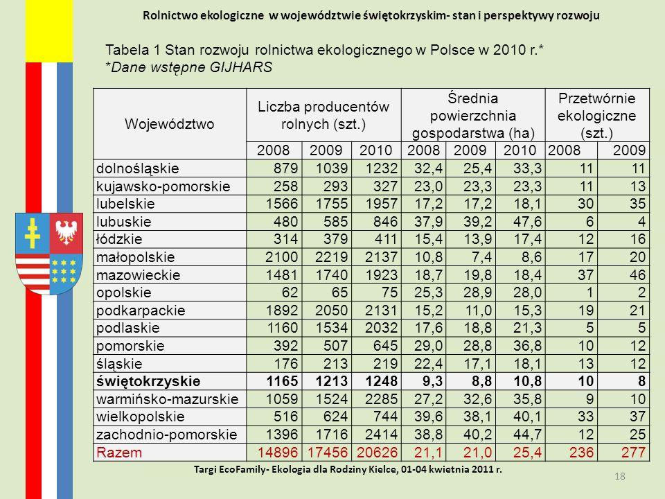 Rolnictwo ekologiczne w województwie świętokrzyskim- stan i perspektywy rozwoju 18 Targi EcoFamily- Ekologia dla Rodziny Kielce, 01-04 kwietnia 2011 r