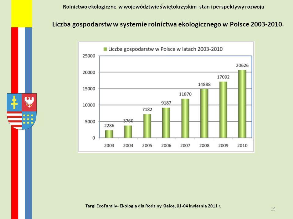 Rolnictwo ekologiczne w województwie świętokrzyskim- stan i perspektywy rozwoju Liczba gospodarstw w systemie rolnictwa ekologicznego w Polsce 2003-20
