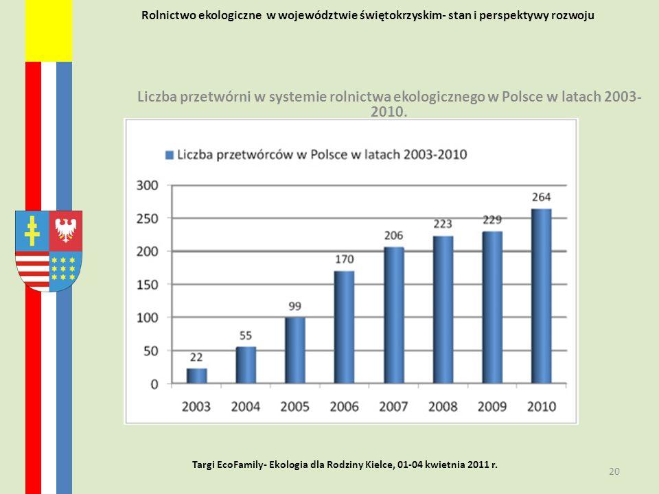 Rolnictwo ekologiczne w województwie świętokrzyskim- stan i perspektywy rozwoju Liczba przetwórni w systemie rolnictwa ekologicznego w Polsce w latach