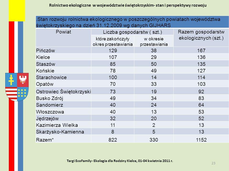 Rolnictwo ekologiczne w województwie świętokrzyskim- stan i perspektywy rozwoju 23 Targi EcoFamily- Ekologia dla Rodziny Kielce, 01-04 kwietnia 2011 r