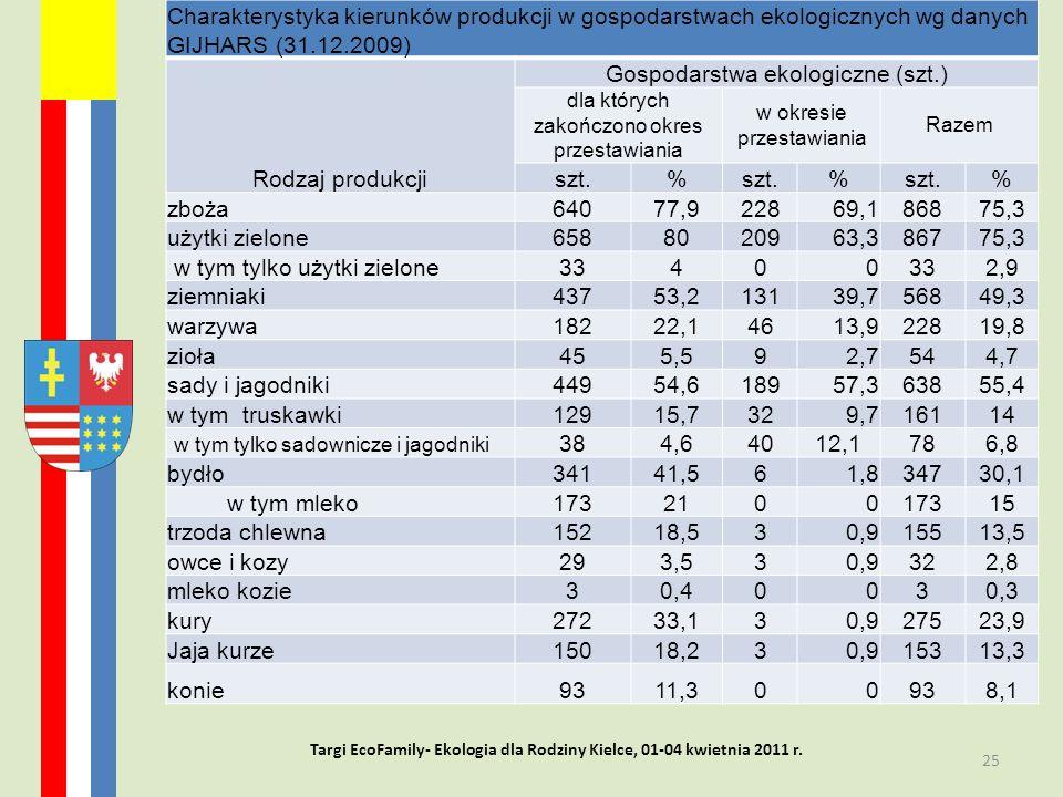 Rolnictwo ekologiczne w województwie świętokrzyskim- stan i perspektywy rozwoju 25 Targi EcoFamily- Ekologia dla Rodziny Kielce, 01-04 kwietnia 2011 r