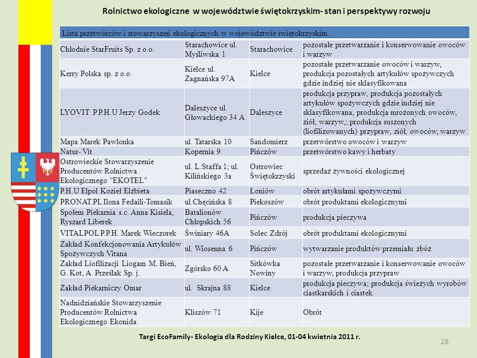 Rolnictwo ekologiczne w województwie świętokrzyskim- stan i perspektywy rozwoju 28 Targi EcoFamily- Ekologia dla Rodziny Kielce, 01-04 kwietnia 2011 r