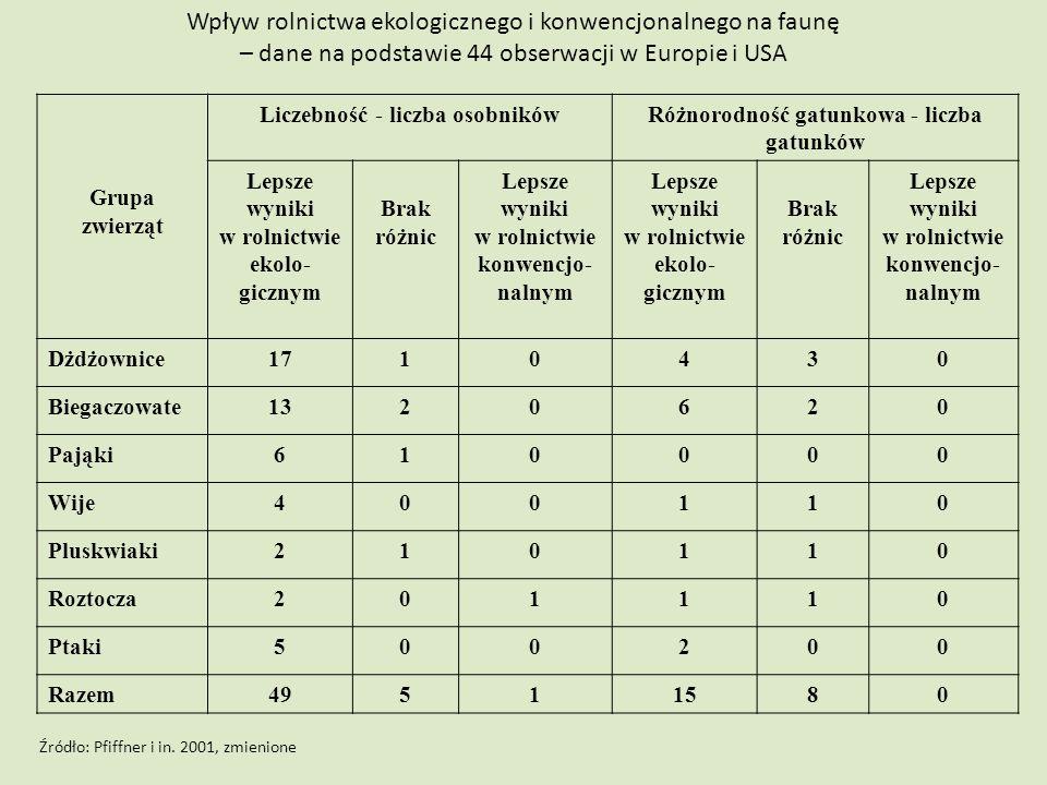 Wpływ rolnictwa ekologicznego i konwencjonalnego na faunę – dane na podstawie 44 obserwacji w Europie i USA Grupa zwierząt Liczebność - liczba osobnik