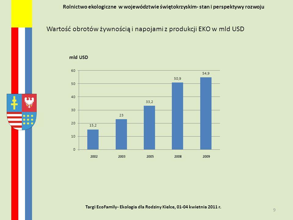 Rolnictwo ekologiczne w województwie świętokrzyskim- stan i perspektywy rozwoju 2002 2003 2005 2008 2009 9 Targi EcoFamily- Ekologia dla Rodziny Kielc