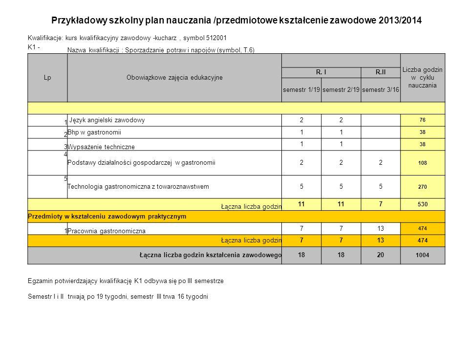 Przykładowy szkolny plan nauczania /przedmiotowe kształcenie zawodowe 2013/2014 Kwalifikacje: kurs kwalifikacyjny zawodowy -kucharz, symbol 512001 K1