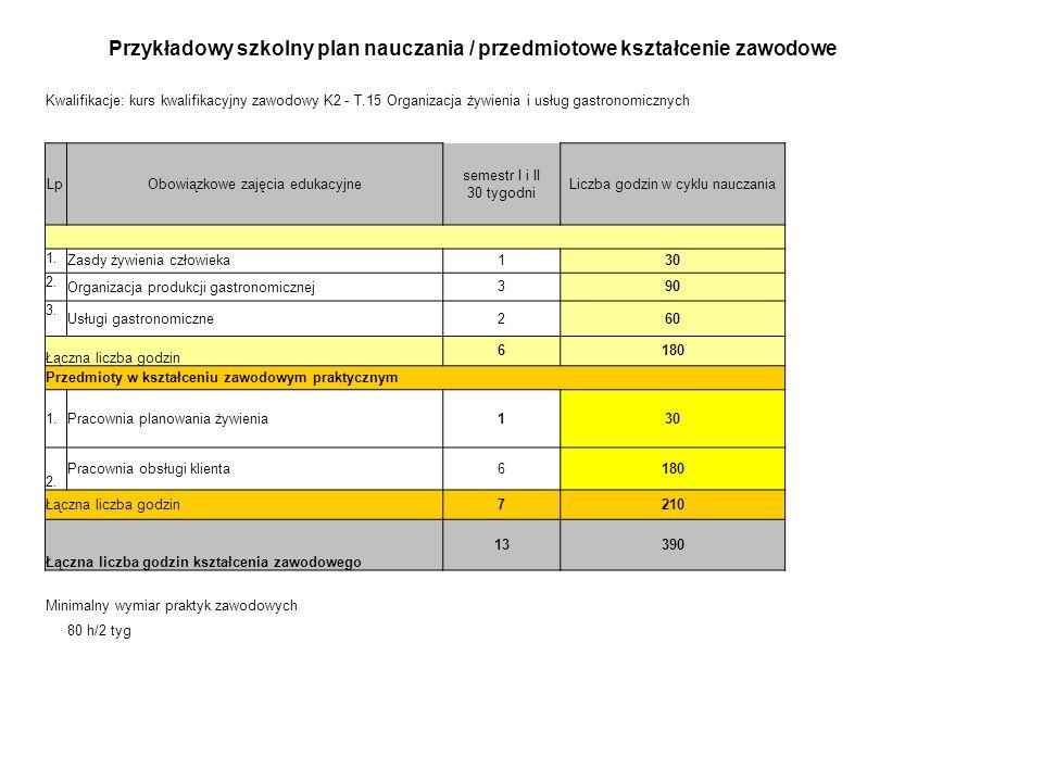 Przykładowy szkolny plan nauczania / przedmiotowe kształcenie zawodowe Kwalifikacje: kurs kwalifikacyjny zawodowy K2 - T.15 Organizacja żywienia i usł