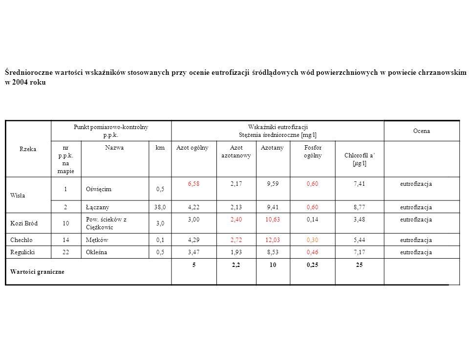Średnioroczne wartości wskaźników stosowanych przy ocenie eutrofizacji śródlądowych wód powierzchniowych w powiecie chrzanowskim w 2004 roku Rzeka Pun