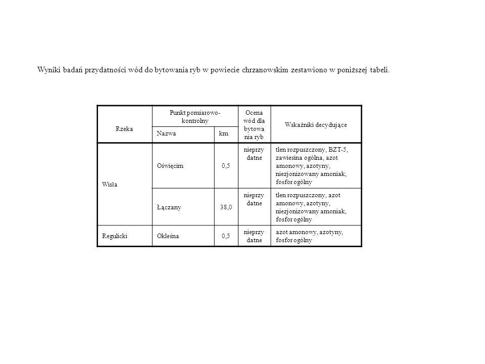 Wyniki badań przydatności wód do bytowania ryb w powiecie chrzanowskim zestawiono w poniższej tabeli. Rzeka Punkt pomiarowo- kontrolny Ocena wód dla b