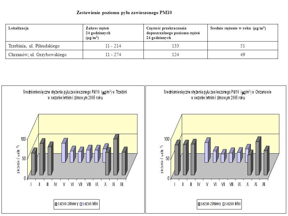 Zestawienie poziomu pyłu zawieszonego PM10 LokalizacjaZakres stężeń 24 godzinnych (µg/m 3 ) Częstość przekraczania dopuszczalnego poziomu stężeń 24 go