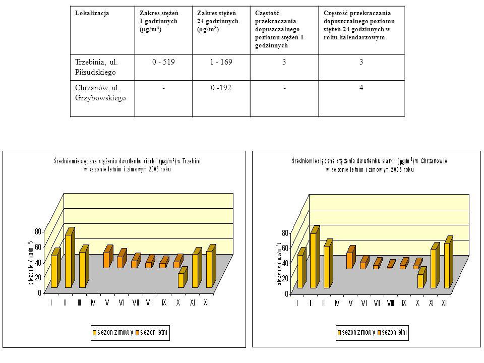 Zestawienie poziomu dwutlenku siarki LokalizacjaZakres stężeń 1 godzinnych (µg/m 3 ) Zakres stężeń 24 godzinnych (µg/m 3 ) Częstość przekraczania dopu