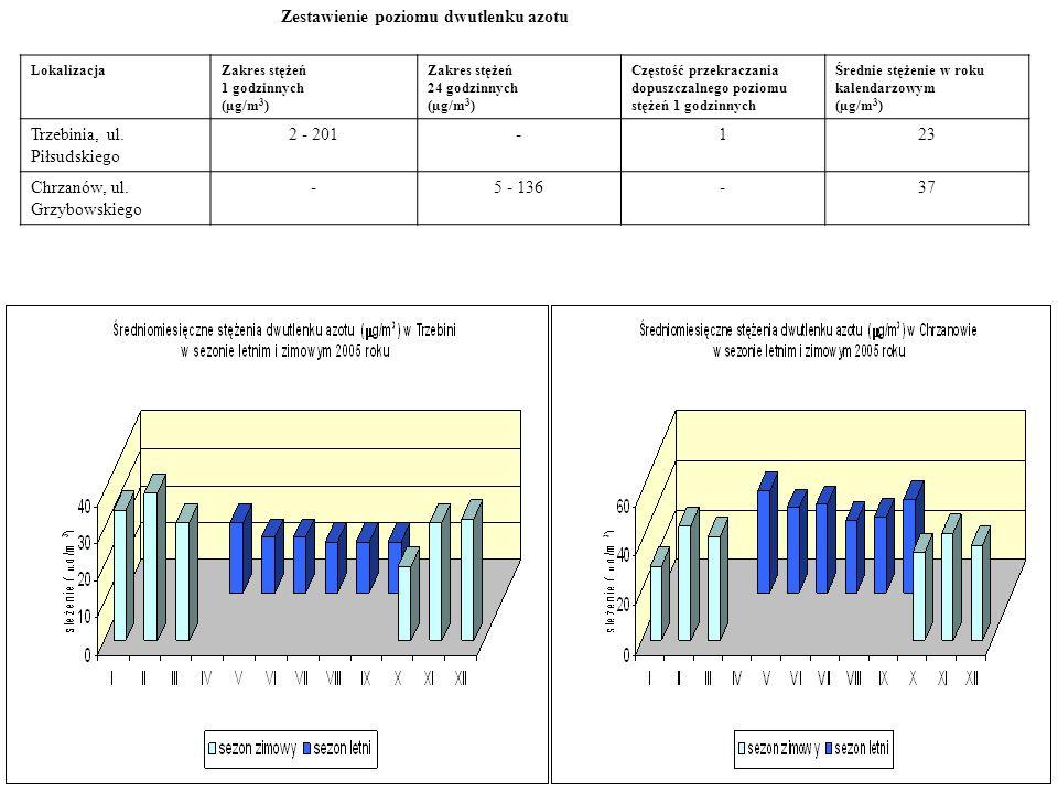 Zestawienie poziomu dwutlenku azotu LokalizacjaZakres stężeń 1 godzinnych (µg/m 3 ) Zakres stężeń 24 godzinnych (µg/m 3 ) Częstość przekraczania dopus