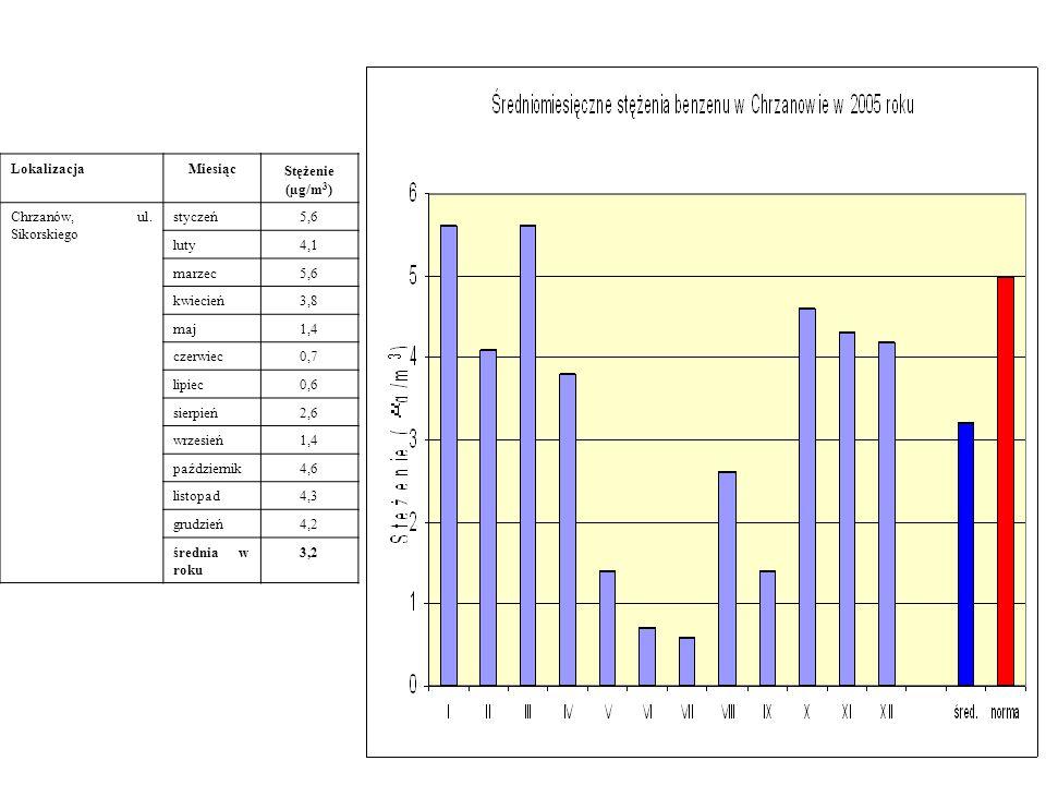 LokalizacjaMiesiąc Stężenie (µg/m 3 ) Chrzanów, ul. Sikorskiego styczeń5,6 luty4,1 marzec5,6 kwiecień3,8 maj1,4 czerwiec0,7 lipiec0,6 sierpień2,6 wrze