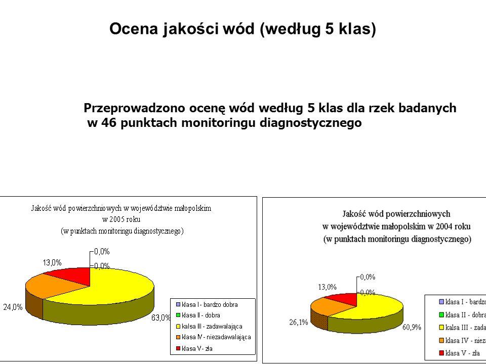 Ocena jakości wód (według 5 klas) (1) Z oceny przeprowadzonej dla rzek w 140 punktach pomiarowych w województwie małopolskim w 2004 roku wynika, że 0,7% z ogółu badanych stanowiły wody klasy I bardzo dobrej jakości, 26,1% wody klasy II dobrej jakości.