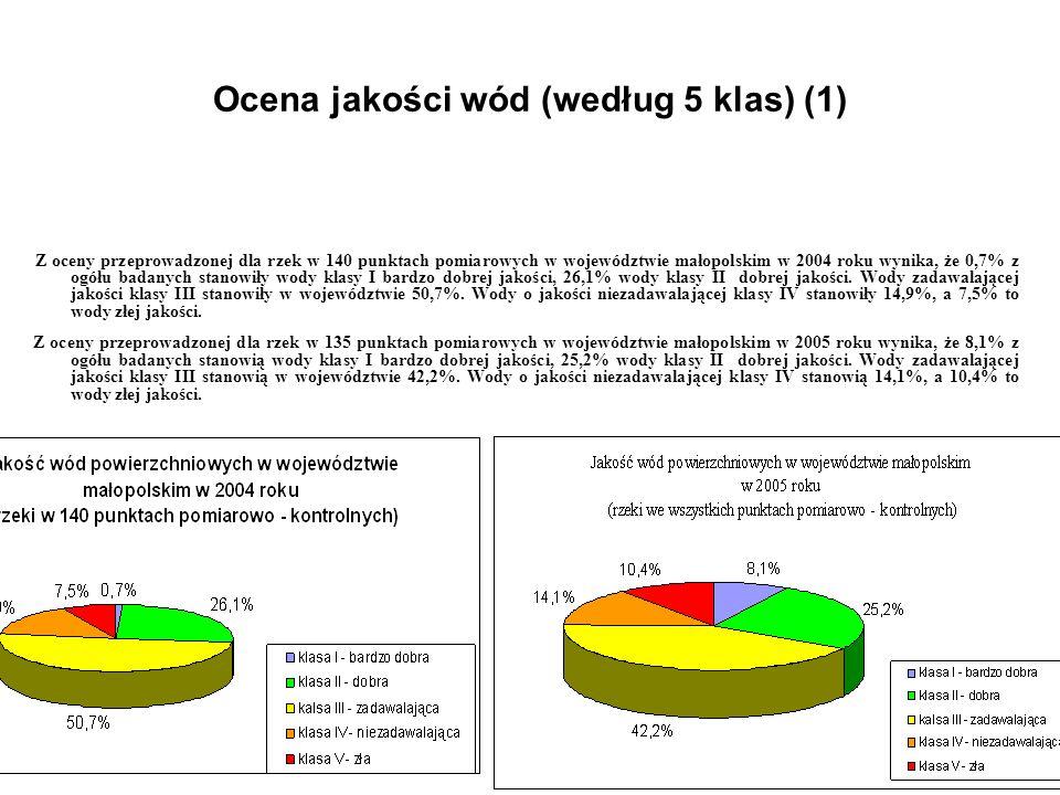 Ocena jakości wód (według 5 klas) (2) Z oceny wykonanej w 2004r dla 6 zbiorników zaporowych w 13 punktach pomiarowych nie stwierdzono wód o bardzo dobrej jakości, jak również wód złej jakości.