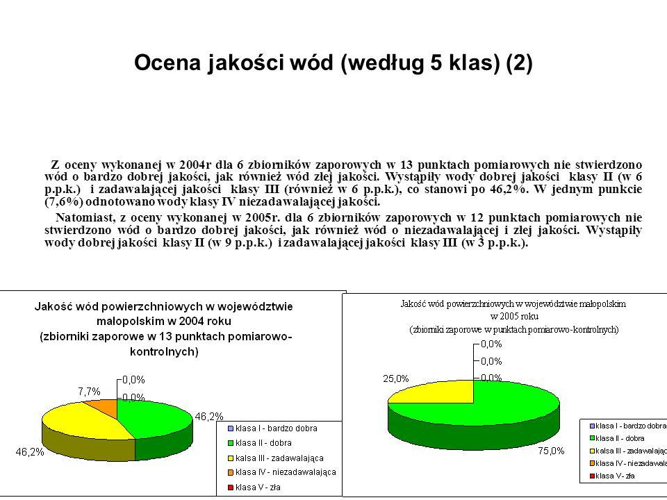 Ocena jakości wód (według 5 klas) (2) Z oceny wykonanej w 2004r dla 6 zbiorników zaporowych w 13 punktach pomiarowych nie stwierdzono wód o bardzo dob