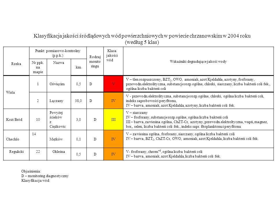 Klasyfikacja jakości śródlądowych wód powierzchniowych w powiecie chrzanowskim w 2004 roku (według 5 klas) Rzeka Punkt pomiarowo-kontrolny (p.p.k.) Ro