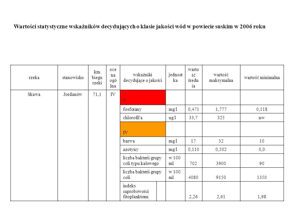 Wartości statystyczne wskaźników decydujących o klasie jakości wód w powiecie suskim w 2006 roku rzekastanowisko km biegu rzeki oce na ogó lna wskaźniki decydujące o jakości jednost ka warto ść średn ia wartość maksymalna wartość minimalna SkawaJordanów71,1IV V fosforanymg/l0,4711,7770,118 chlorofil aug/l33,7325nw IV barwamg/l173210 azotynymg/l0,1100,5020,0 liczba bakterii grupy coli typu kałowego w 100 ml702390090 liczba bakterii grupy coli w 100 ml408091501350 indeks saprobowości fitoplanktonu 2,262,611,98
