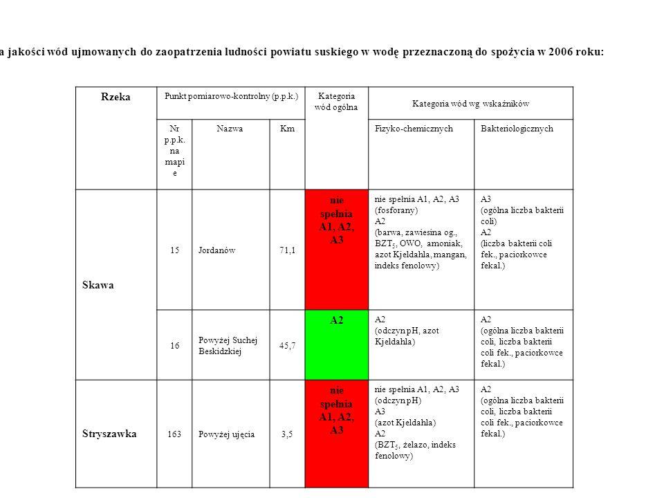 Ocena jakości wód ujmowanych do zaopatrzenia ludności powiatu suskiego w wodę przeznaczoną do spożycia w 2006 roku: Rzeka Punkt pomiarowo-kontrolny (p.p.k.)Kategoria wód ogólna Kategoria wód wg wskaźników Nr p.p.k.